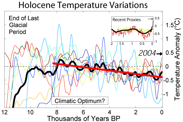 Holocene_Temperature_Variations_Trendline